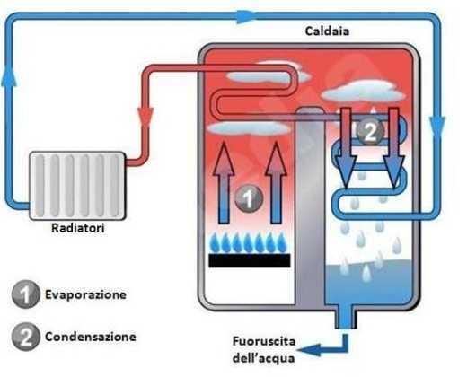 Caldaia a condensazione cosa si deve sapere for Temperatura acqua caldaia termosifoni