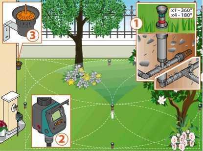 metodi di irrigazione per fiori e piante orti e giardini