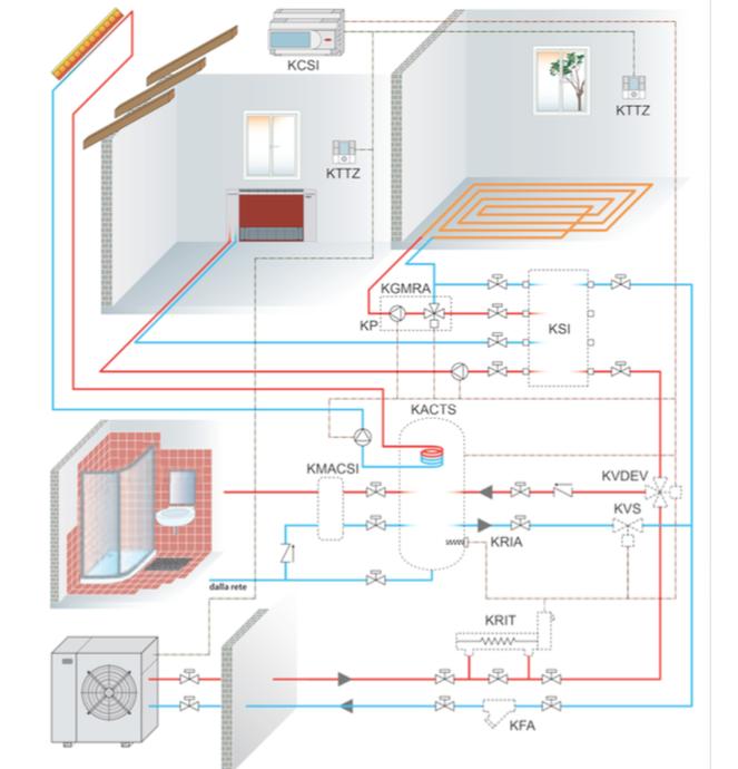 Sistema completo a bassa temperatura