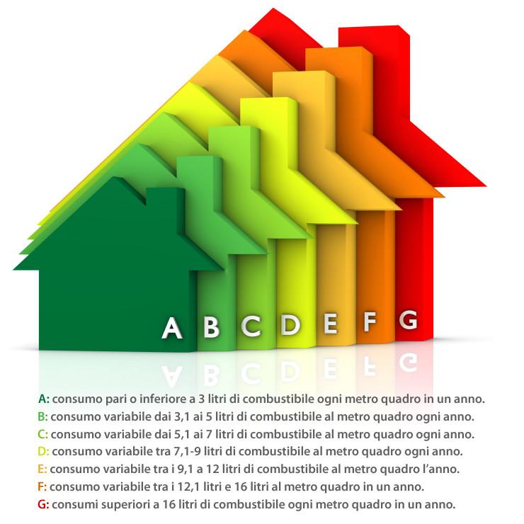 Riqualificazione energetica degli edifici dalla classe g - Classe energetica casa g ...