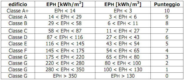 Come Si Calcola La Classe Energetica Di Un Appartamento