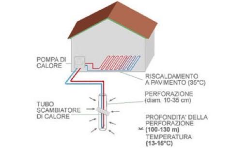 pompa geotermica