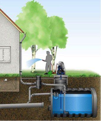 Impianti di raccolta, recupero e riutilizzo dell' acqua piovana